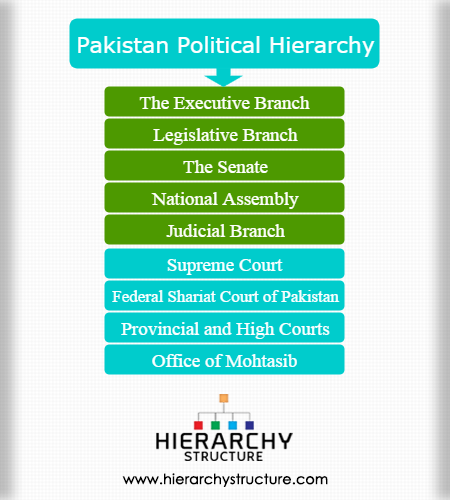 Pakistan political hierarchy