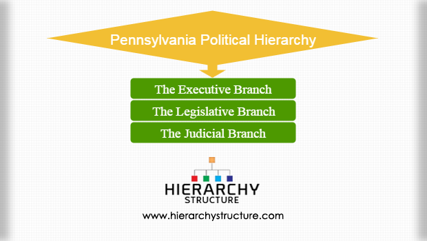 Pennsylvania political hierarchy
