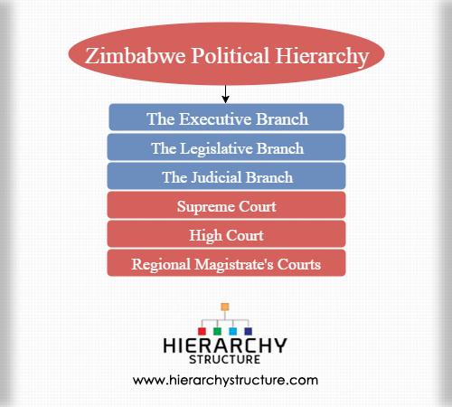Zimbabwe political hierarchy