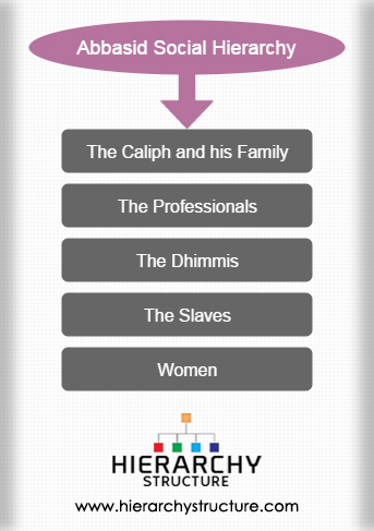 Abbasid Social Hierarchy