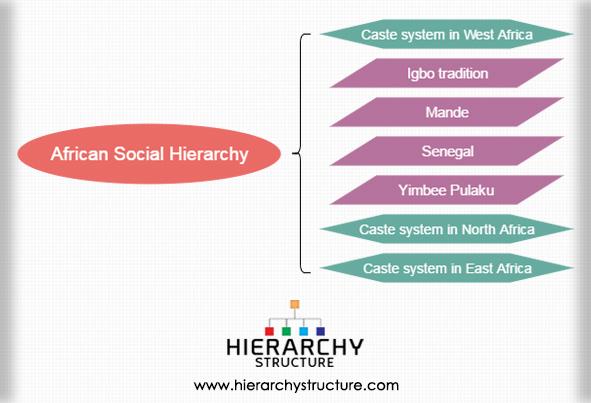 African Social Hierarchy