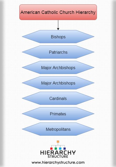 American Catholic Church Hierarchy