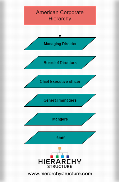 American Corporate Hierarchy