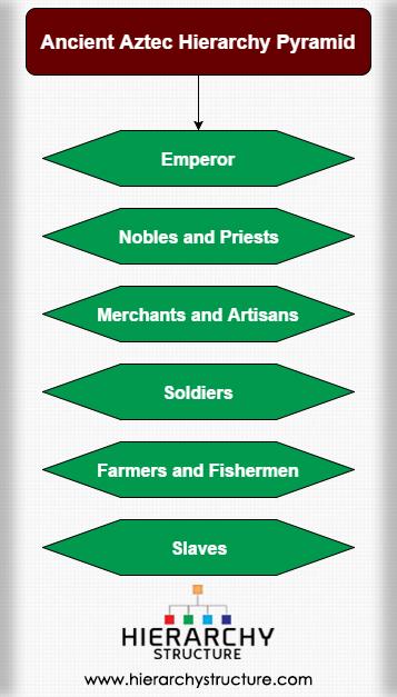 Ancient Aztec Hierarchy Pyramid