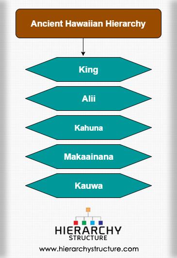 Ancient Hawaiian Hierarchy