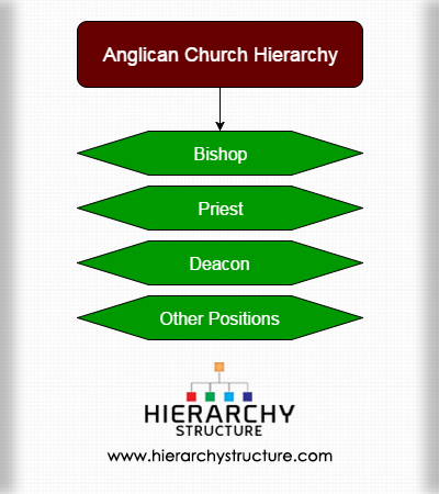 Anglican Church Hierarchy