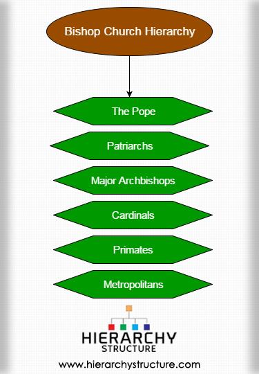 Bishop Church Hierarchy 1