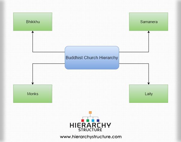 Buddhist Church Hierarchy