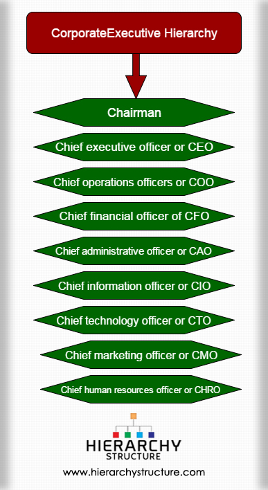 Corporate Executive Hierarchy