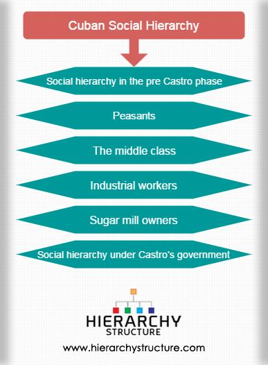 Cuban Social Hierarchy