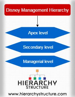 Disney Management Hierarchy