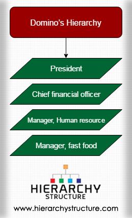 Dominos Hierarchy