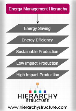 Energy Management Hierarchy
