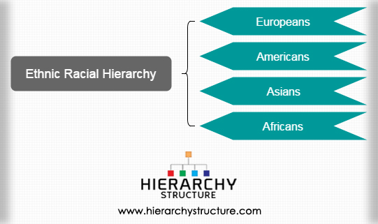 Ethnic Racial Hierarchy