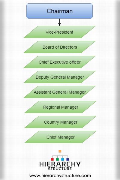 -Hierarchy Dgm Agm