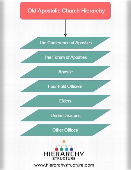-Old Apostolic Church Hierarchy