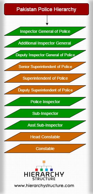 Pakistan Police Hierarchy
