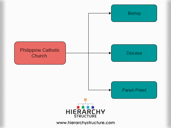 Philippine Catholic Church Hierarchy