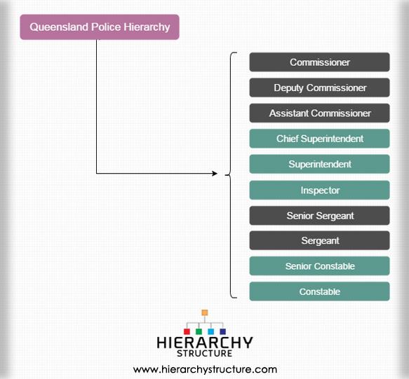 Queensland Police Hierarchy