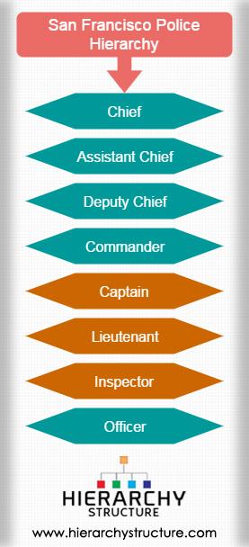 San Francisco Police Hierarchy