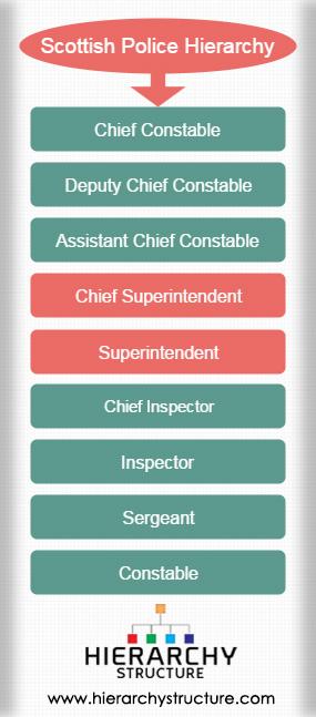 Scottish Police Hierarchy