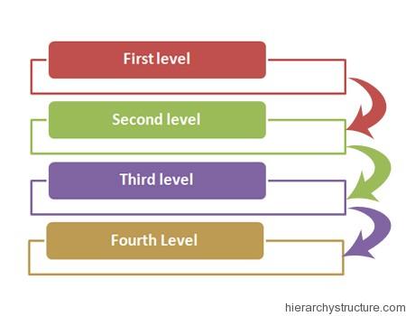 Royal Hierarchy