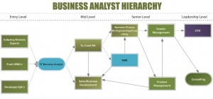 Business Analyst Hierarchy