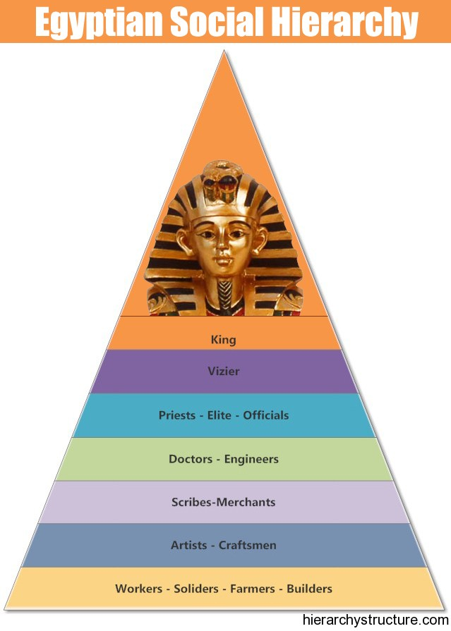a history of the pyramids in ancient egypt and their religious role The role of government the people of ancient egypt used stories about their gods to explain unified egypt history nile river is source of religion.