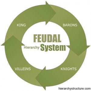 Feudal Hierarchy System