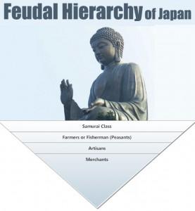 Feudal Hierarchy of Japan