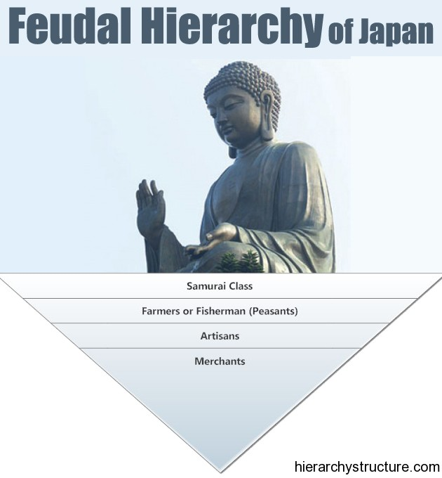 Feudal Hierarchy of Japan