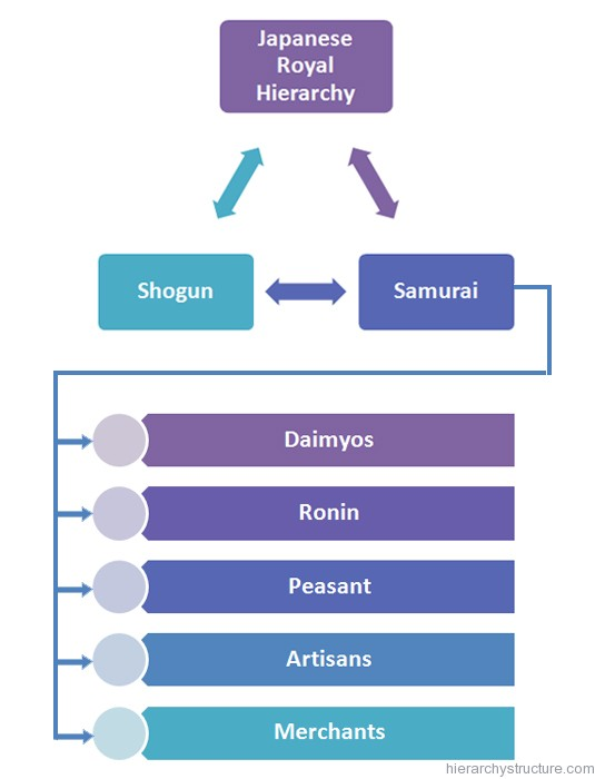 Japanese Royal Hierarchy Titles  Hierarchical Structures -7389
