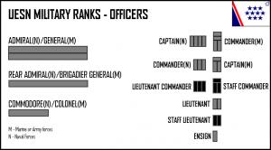 Military Rank Hierarchy
