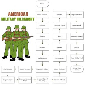 Military Unit Hierarchy