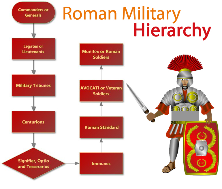 Roman Military Hierarchy chart | Hierarchystructure.com