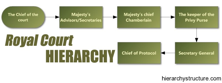 Royal Court Hierarchy