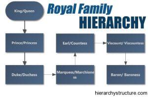 Royal Family Hierarchy