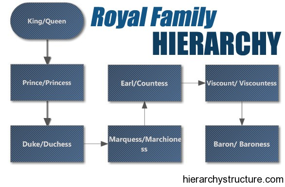 Royal Family Hierarchy