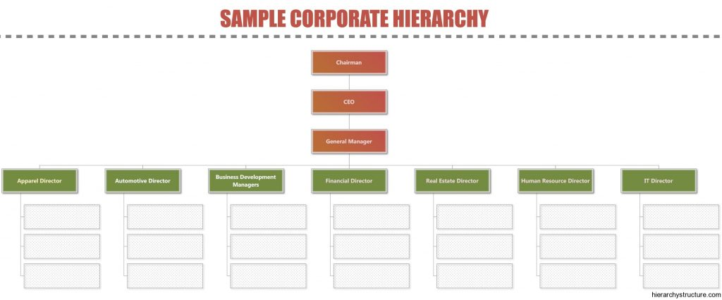 Sample Corporate Hierarchy