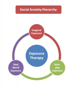 Social Anxiety Hierarchy