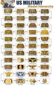 US Military Medal Hierarchy