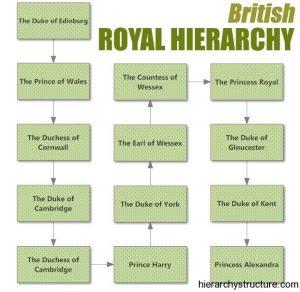 British Royal Hierarchy