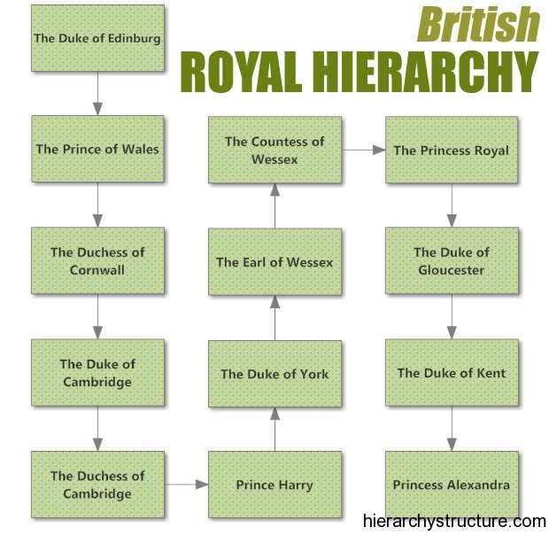 British Royal Hierarchy