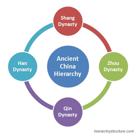 Ancient China Hierarchy