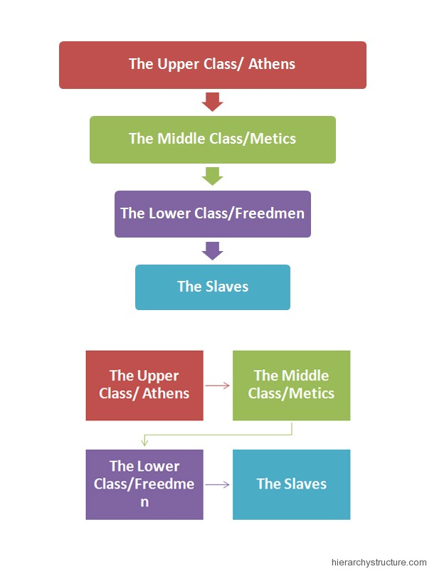 Ancient Greece Hierarchy