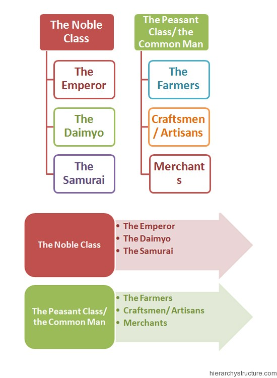 Ancient Japanese Hierarchy