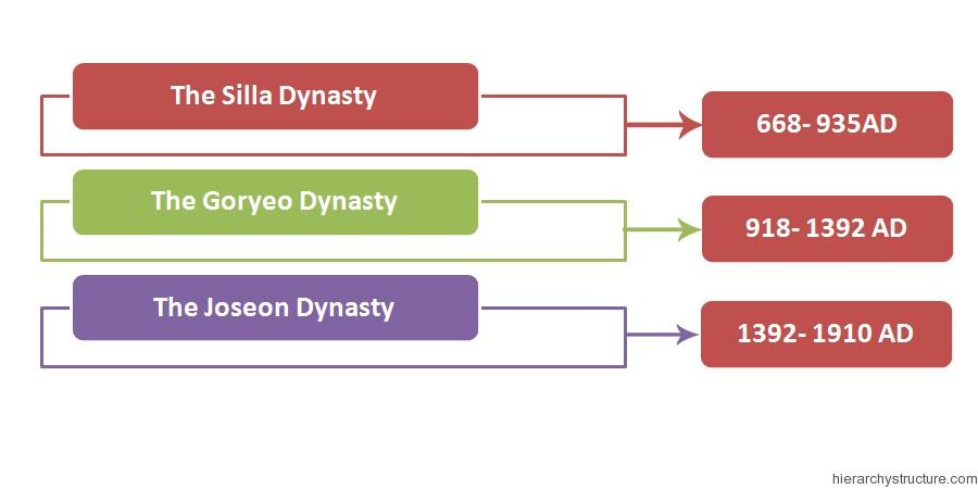 Ancient Korean Hierarchy