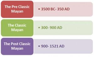 Ancient Mayan Hierarchy