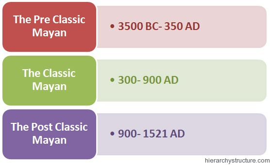 Ancient Mayan Hierarchy