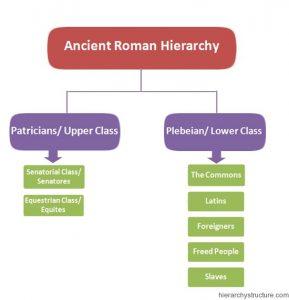 Ancient Roman Hierarchy